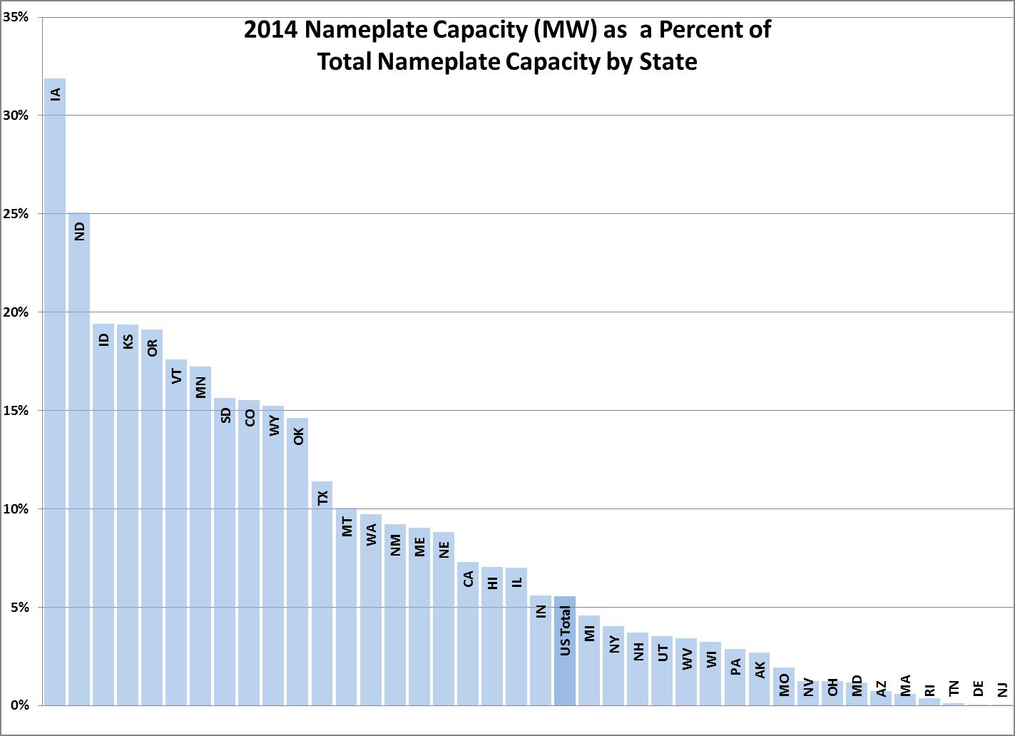 Graph - 2014 Wind Nameplate Capacity by State