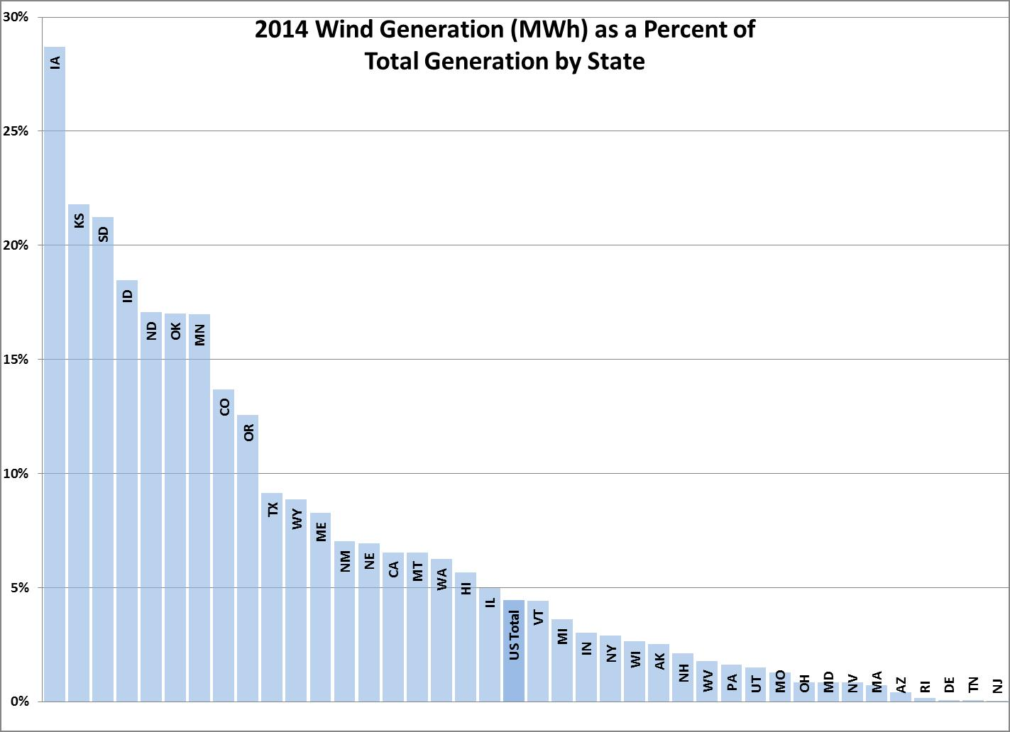 Chart of 2014 Wind Generation as a percent of total generation by state